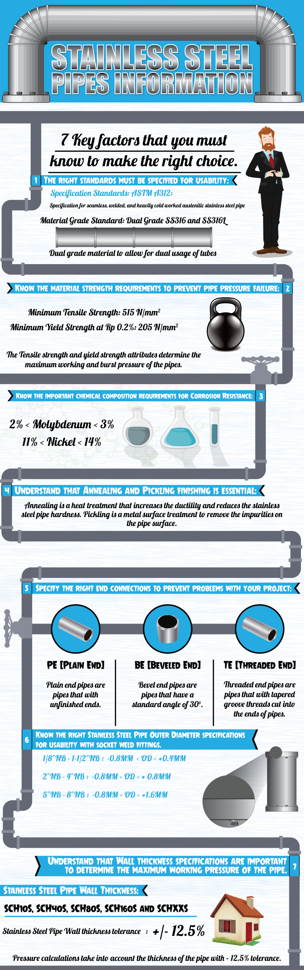 Stainless Steel Pipe Infographics